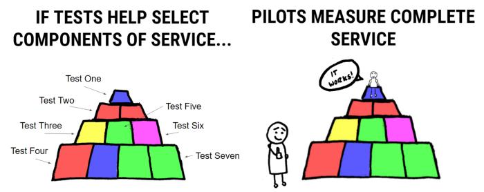 testsandpilots